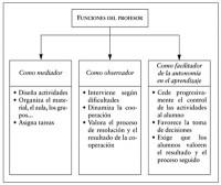 Gráfico 2: Funciones del Profesor. Fuente: Dirección General de Enseñanzas Escolares y Profesionales