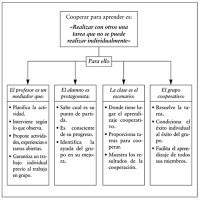 Gráfico 3. Aprendizaje Cooperativo. Fuente: Dirección General de Enseñanzas Escolares y Profesionales