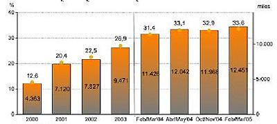 Gráfico 4. Evolución del porcentaje de individuos que han utilizado Internet en el último mes. Fuente:EGM (AIMC)