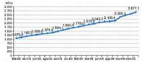 Gráfico 5. Evolución del número de líneas ADSL. Fuente: Ministerio Industria
